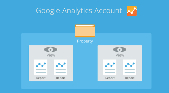 Google Analytics Account Configuration